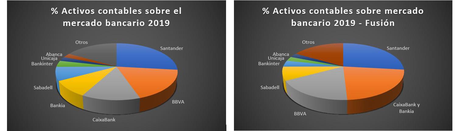 fusion-Bankia-y-Caixabank