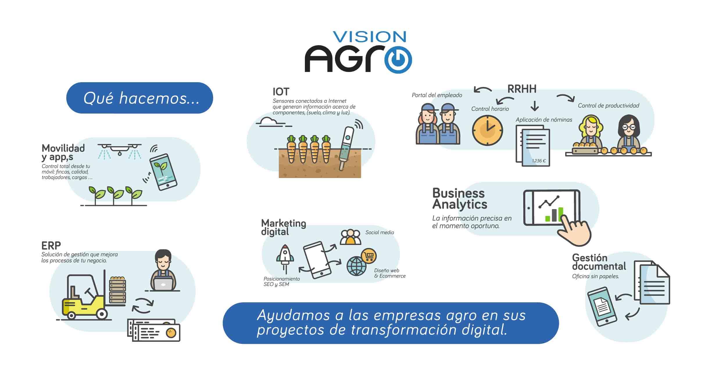 ERP agro, erp agricultura, Software fitosanitarios, software almazaras