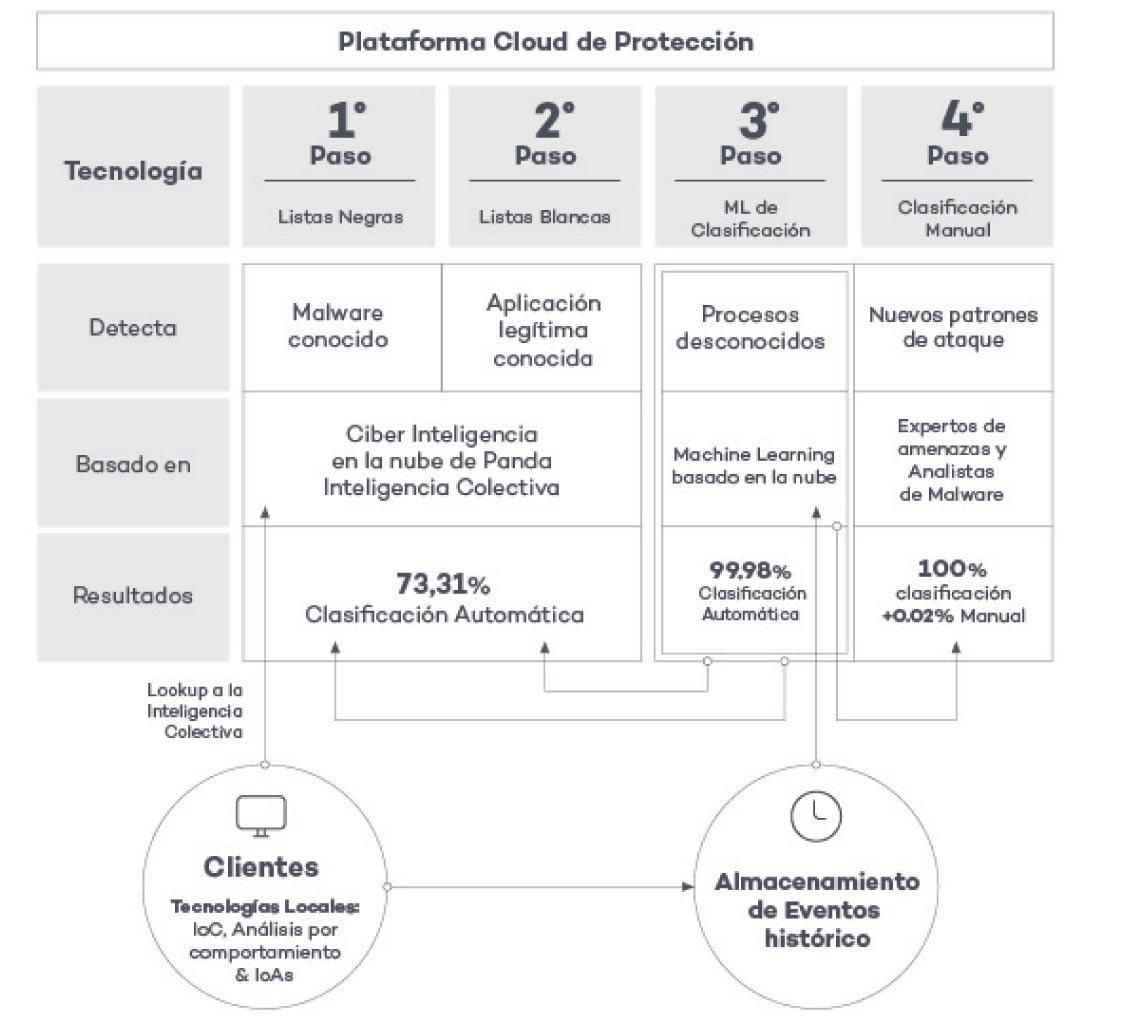 plataforma-cloud