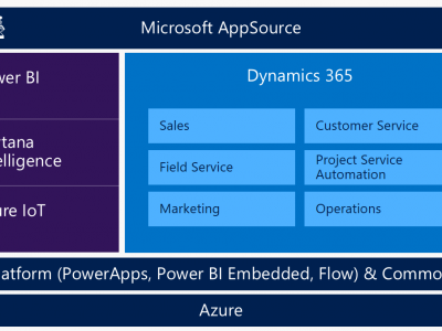 Presentado Microsoft Dynamics 365 en la Worldwide Partner Conference de Microsoft